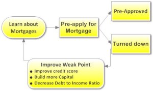 pre-approval-process