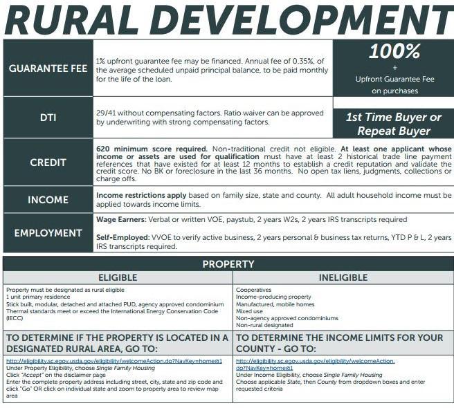Kentucky USDA Rural Housing Check Property Eligibility Map