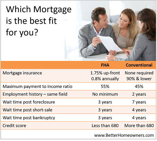 Different Mortgage Insurance Types  for Conventional Loans