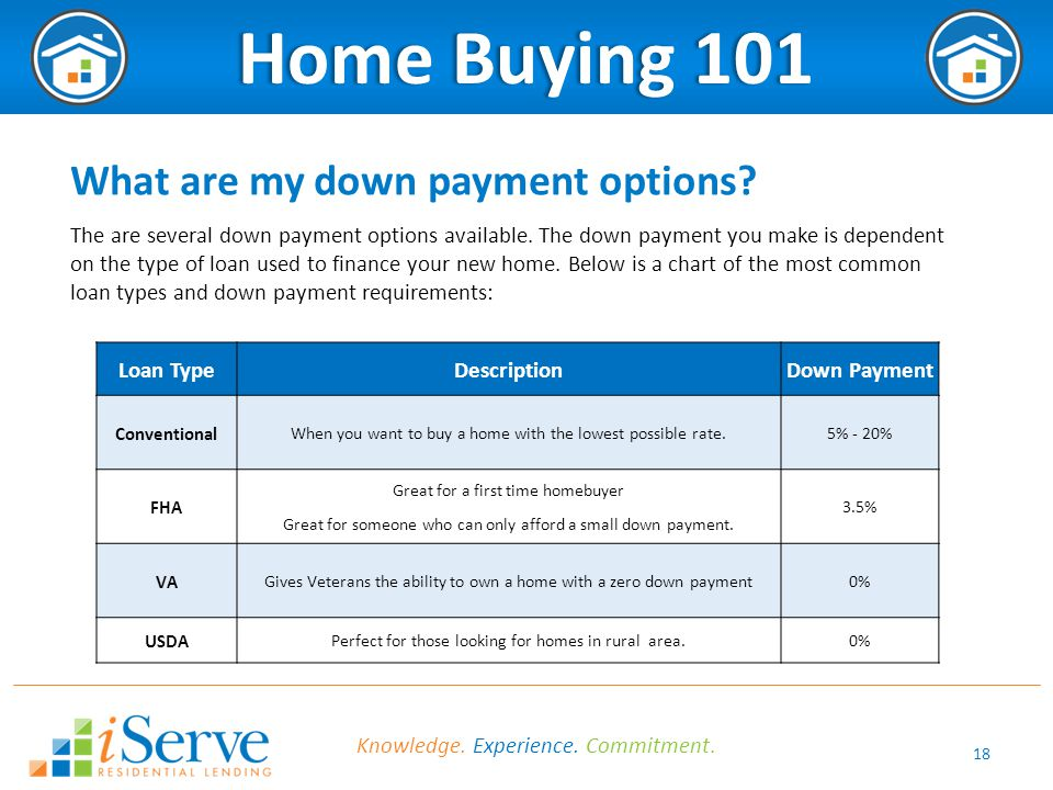 First Time Home Buyer Grant