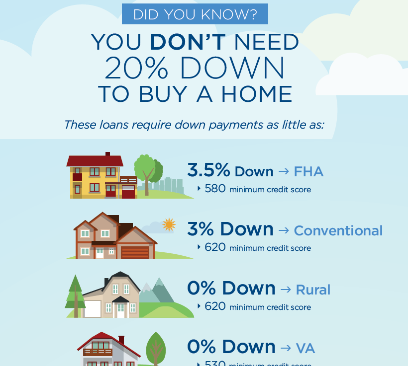 Kentucky USDA Mortgage Upfront Guarantee Fee and the monthly mortgage insurance Annual fee