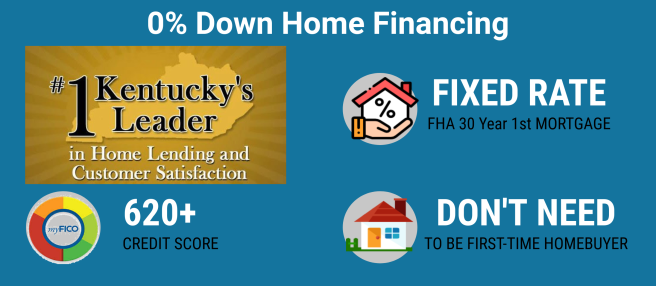 Kentucky First Time Home Buyer Loans for 2020- Minimum Credit 620 for 100% Financing.