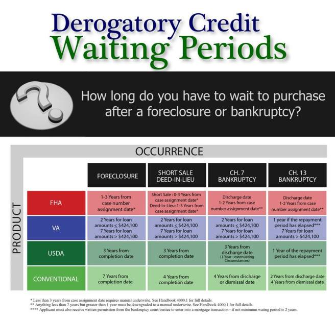 Bankruptcy and Mortgage Loans.