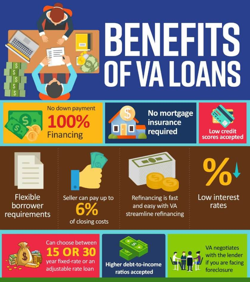 va-loan-infographic