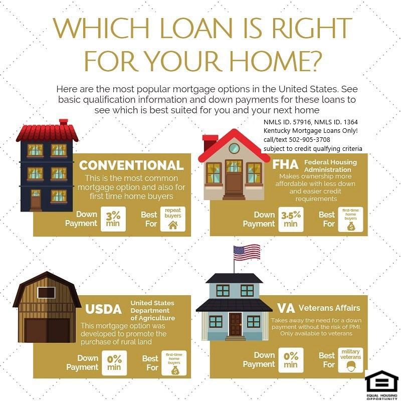 Which home loan is used to buy a home in Kentucky