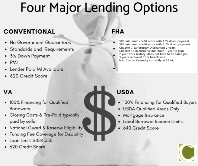 FHA, VA , USDA AND CONVENTIONAL MORTGAGE LOANS IN KENTUCKY