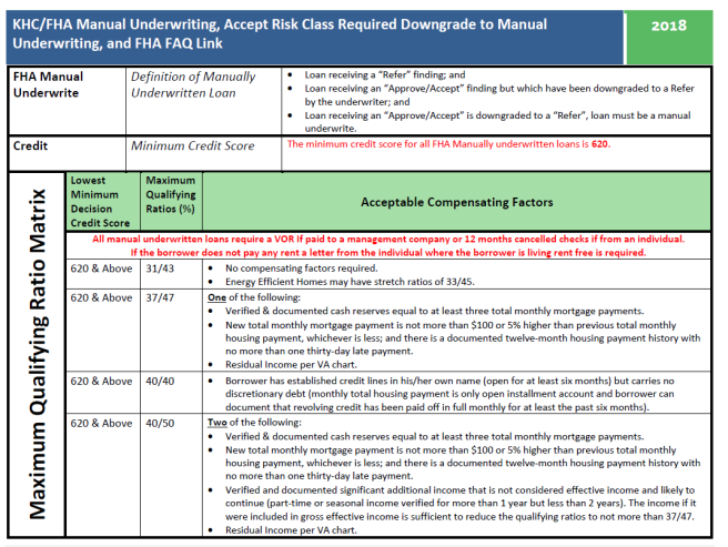 Kentucky Housing FHA Underwriting Guidelines