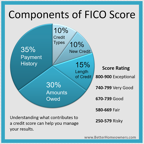 FICO Scores For Kentucky Mortgage Loan Requirements
