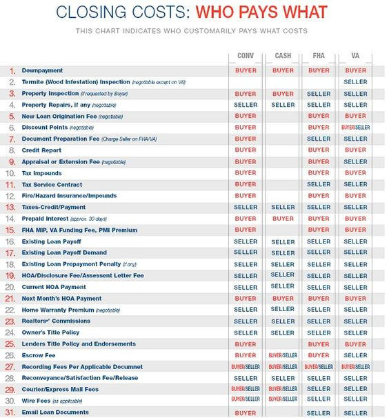 Who pays Closing Costs in Kentucky On a Mortgage Loan for FHA, VA, Conventional.