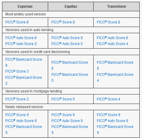 Different Fico Scores For a Kentucky Mortgage Loan Approval