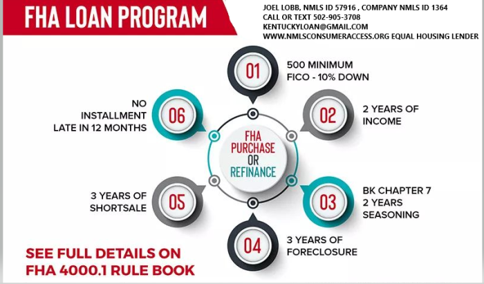 Kentucky FHA Loan Requirements