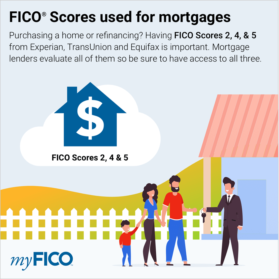 credit score for a kentucky mortgage loan approval