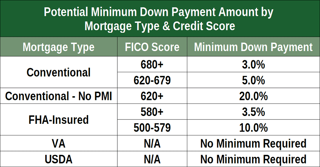 minimum credit score I need to qualify for a Kentucky FHA, VA, USDA and KHC Conventional mortgage loan